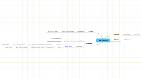 Mind Map: Viral Marketing