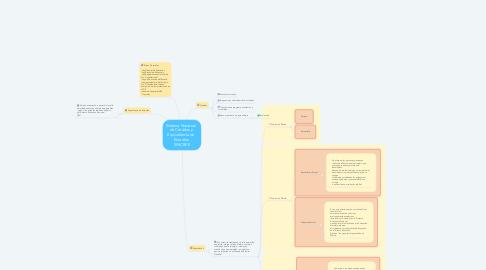 Mind Map: Sistema Nacional   de Créditos y  Equivalencia de   Estudios  SINCREE