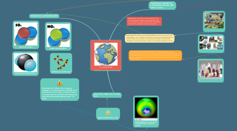 Mind Map: LA ATMÓSFERA