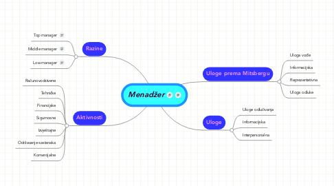 Mind Map: Menadžer