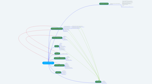 Mind Map: Page Accueil TECHLYS