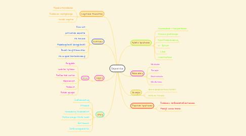 Mind Map: Depressie