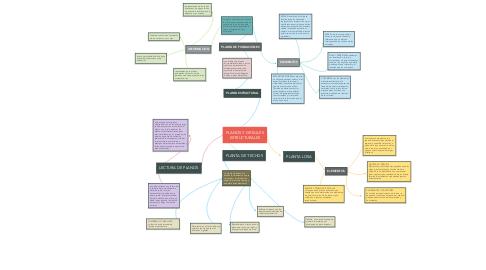 Mind Map: PLANOS Y DETALLES ESTRUCTURALES