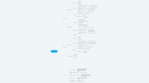 Mind Map: Nice-boost