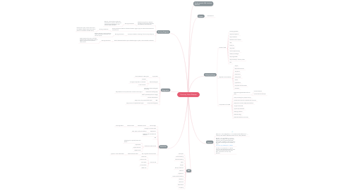 Mind Map: Coronary Heart Disease
