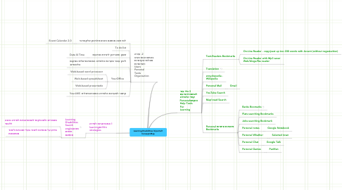 Mind Map: Learning Disabilities ld.portal1Consept-Map