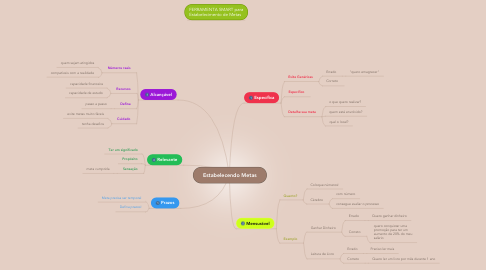 Mind Map: Estabelecendo Metas