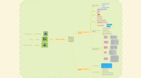 Mind Map: Políticas y prácticas de recursos humanos