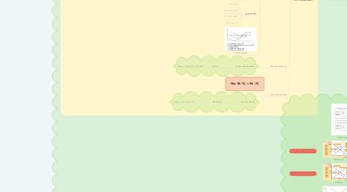 Mind Map: KINH TẾ VI MÔ