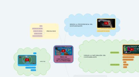 Mind Map: TIPOS DE CONTAMINANTES DE LA ATMOSFERA