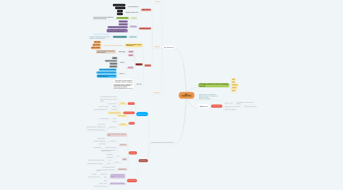 Mind Map: CELL DISRUPTION