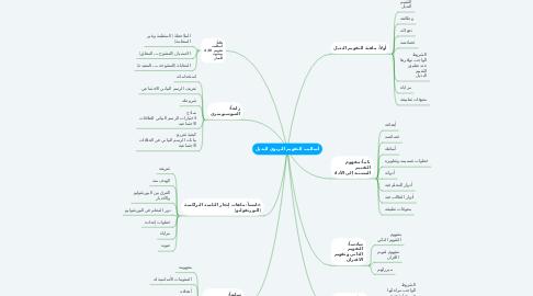 Mind Map: أساليب التقويم التربوي البديل