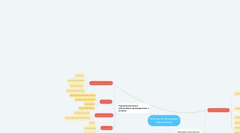 Mind Map: Методы преподавания информатики