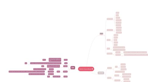 Mind Map: Sistem koordinasi