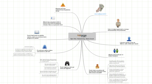 Mind Map: Open Clinic - Brainstorming - Alberto Consoli