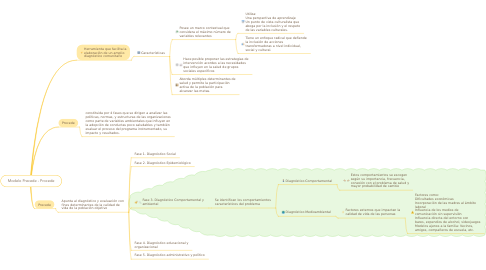 Mind Map: Modelo Precede - Procede