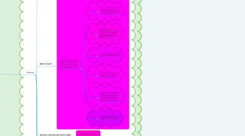 """Mind Map: """"Modelos de Comunicacion en Internet: Interpersonales y Masivos""""."""