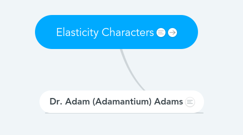 Mind Map: Elasticity Characters