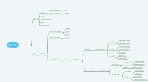 Mind Map: ESPORTES