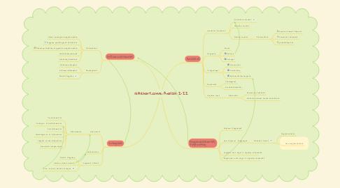 Mind Map: Analízis I-II