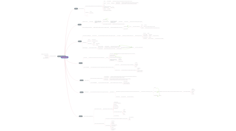 Mind Map: Entregable Final