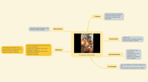 Mind Map: El tabaco del diablo