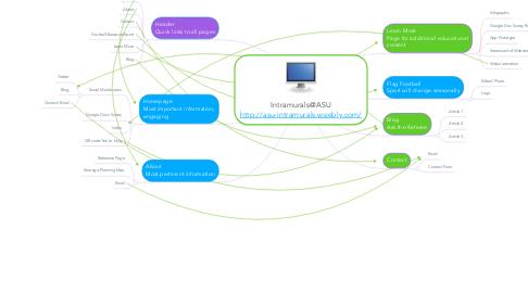 Mind Map: Intramurals@ASU http://asu-intramurals.weebly.com/