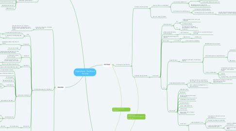 Mind Map: Hipotálamo, Hipófise e Tireóide