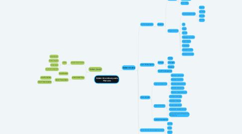 Mind Map: Sistem Koordinasi pada Manusia
