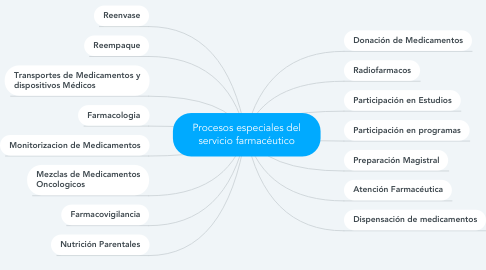 Mind Map: Procesos especiales del servicio farmacéutico