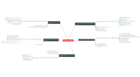 Mind Map: ประะภทของระบบสารสนเทศ