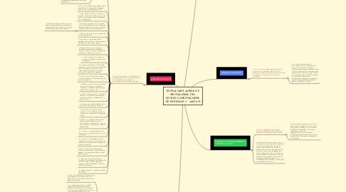 Mind Map: ESTRUCTURA JURÍDICA E INSTITUCIONAL DEL ESTADO CONSTITUCIONAL DE DERECHOS Y  JUSTICIA