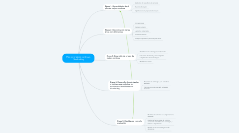 Mind Map: Plan de mejora continua, Charlie Boy