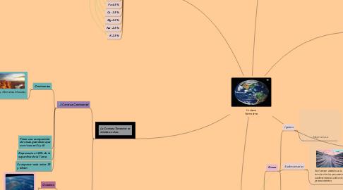 Mind Map: Corteza Terrestre