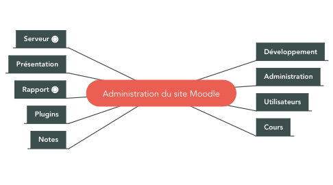 Mind Map: Administration du site Moodle