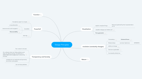 Mind Map: Design Principles