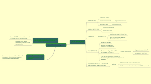 Mind Map: #socialinformationmanagement