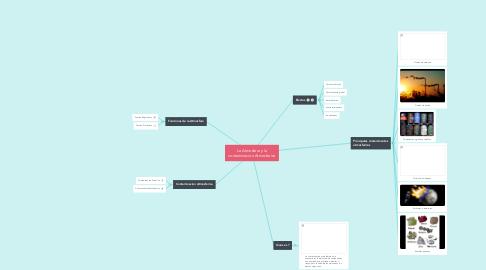 Mind Map: La Atmosfera y la contaminacion Atmosferica