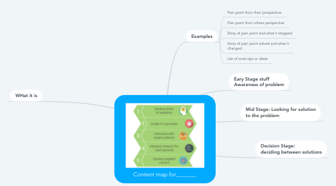 Mind Map: Content map for_______