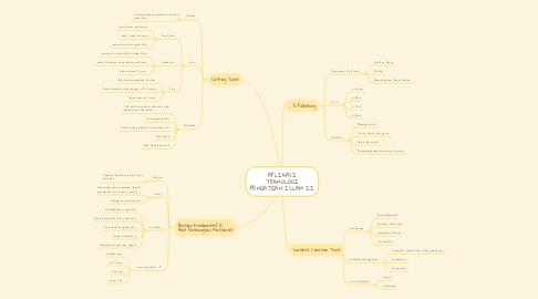 Mind Map: APLIKASI TEKNOLOGI PENGAJIAN ISLAM II