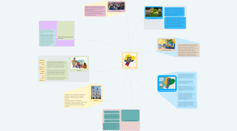 Mind Map: Ecuador