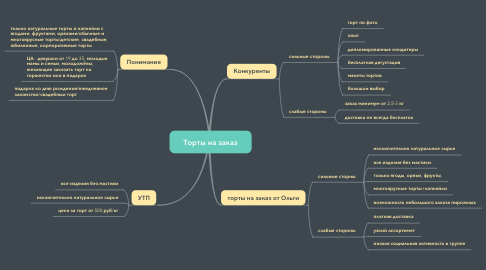 Mind Map: Торты на заказ