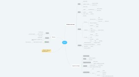 Mind Map: Reto 2