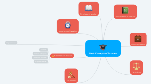 Mind Map: Basic Concepts of Taxation