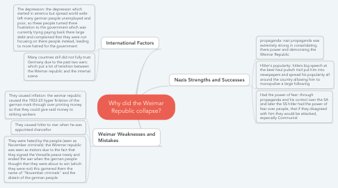 Mind Map: Why did the Weimar Republic collapse?