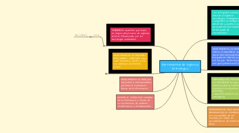 Mind Map: Herramientas de Vigilancia Estrategica