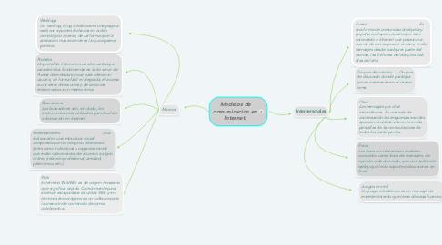 Mind Map: Modelos de comunicación en Internet.