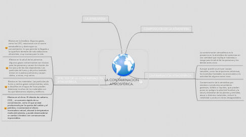 Mind Map: LA CONTAMINACION ATMOSFÉRICA.