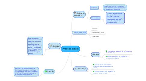 Mind Map: Proceso digital