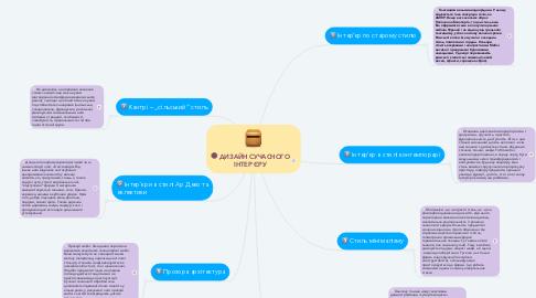 Mind Map: ДИЗАЙН СУЧАСНОГО ІНТЕР`ЄРУ